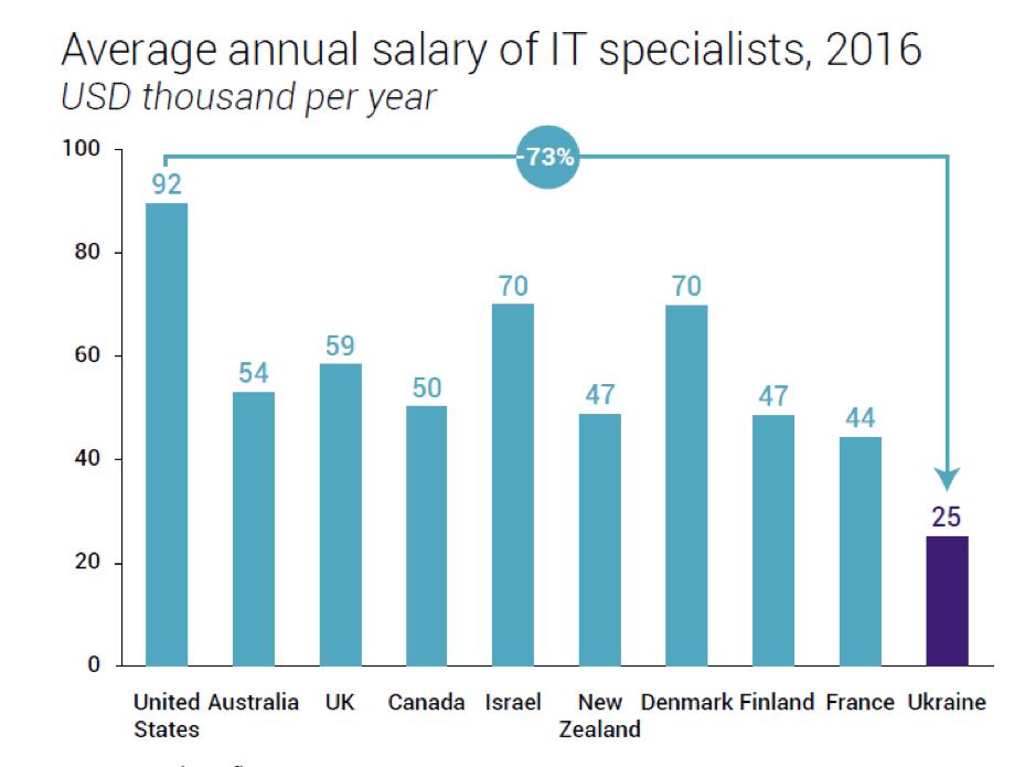 Annual_salary-ukraine-vs-united-states