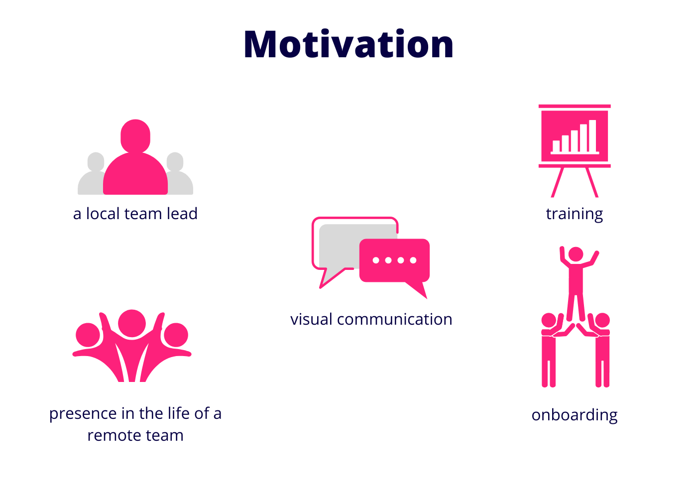 Motivate your remote team