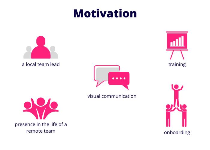 motivate-offshore-development-team