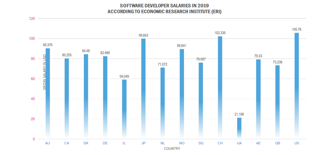 Compare software developer salaries around the world