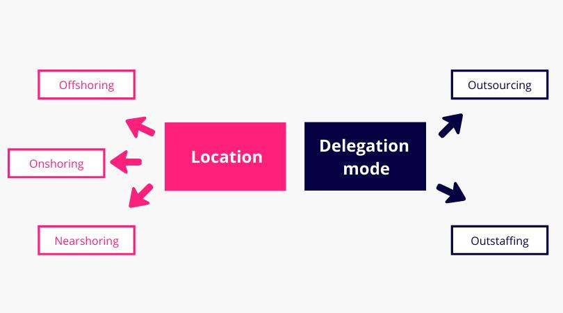offshoring-delegation