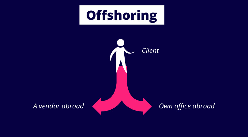 Offshoring - own office or a vendor