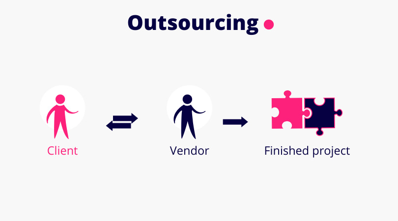 Outsourcing = engaging vendor to get a project completed