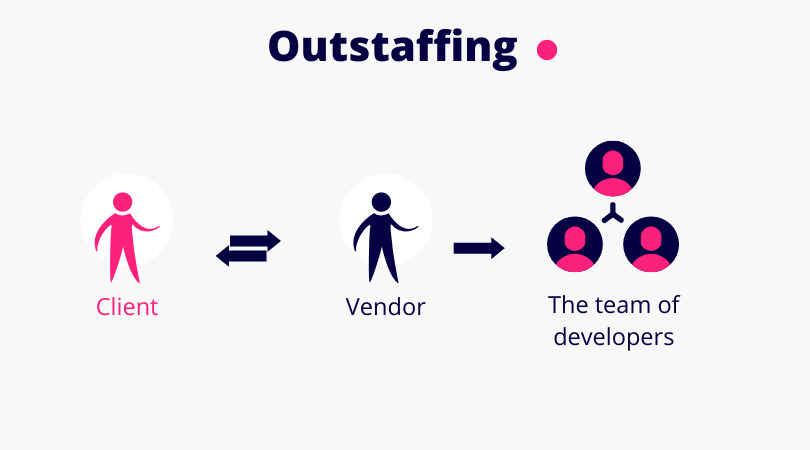 Outstaffing = engaging a vendor to get a dedicated team of developers