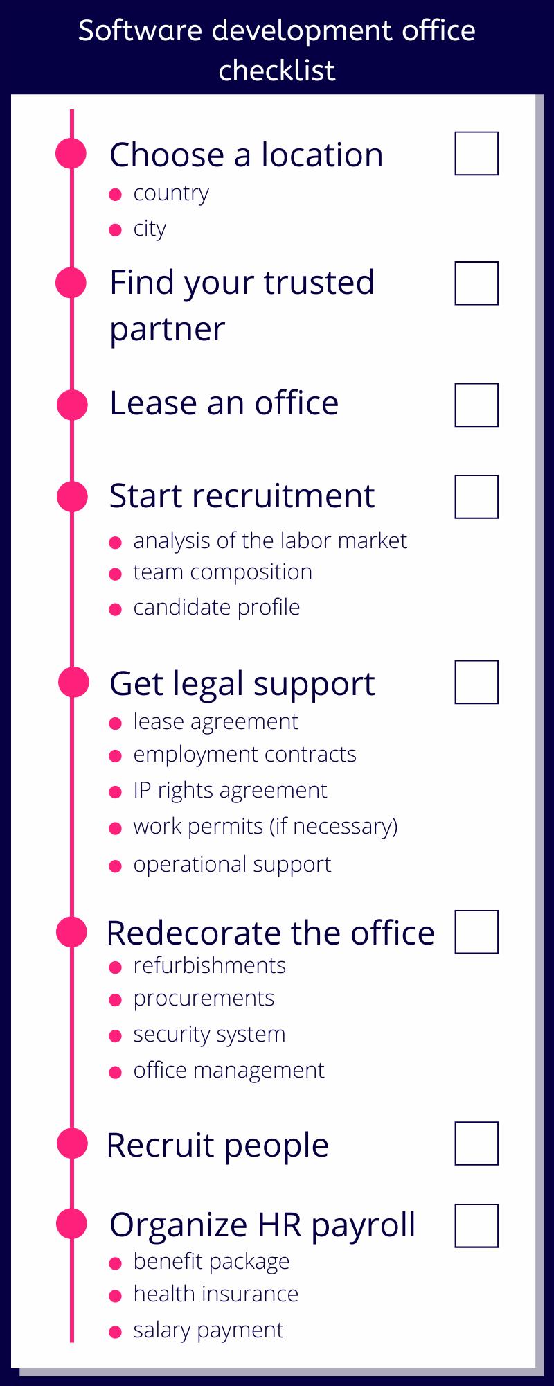 Development-office-checklist