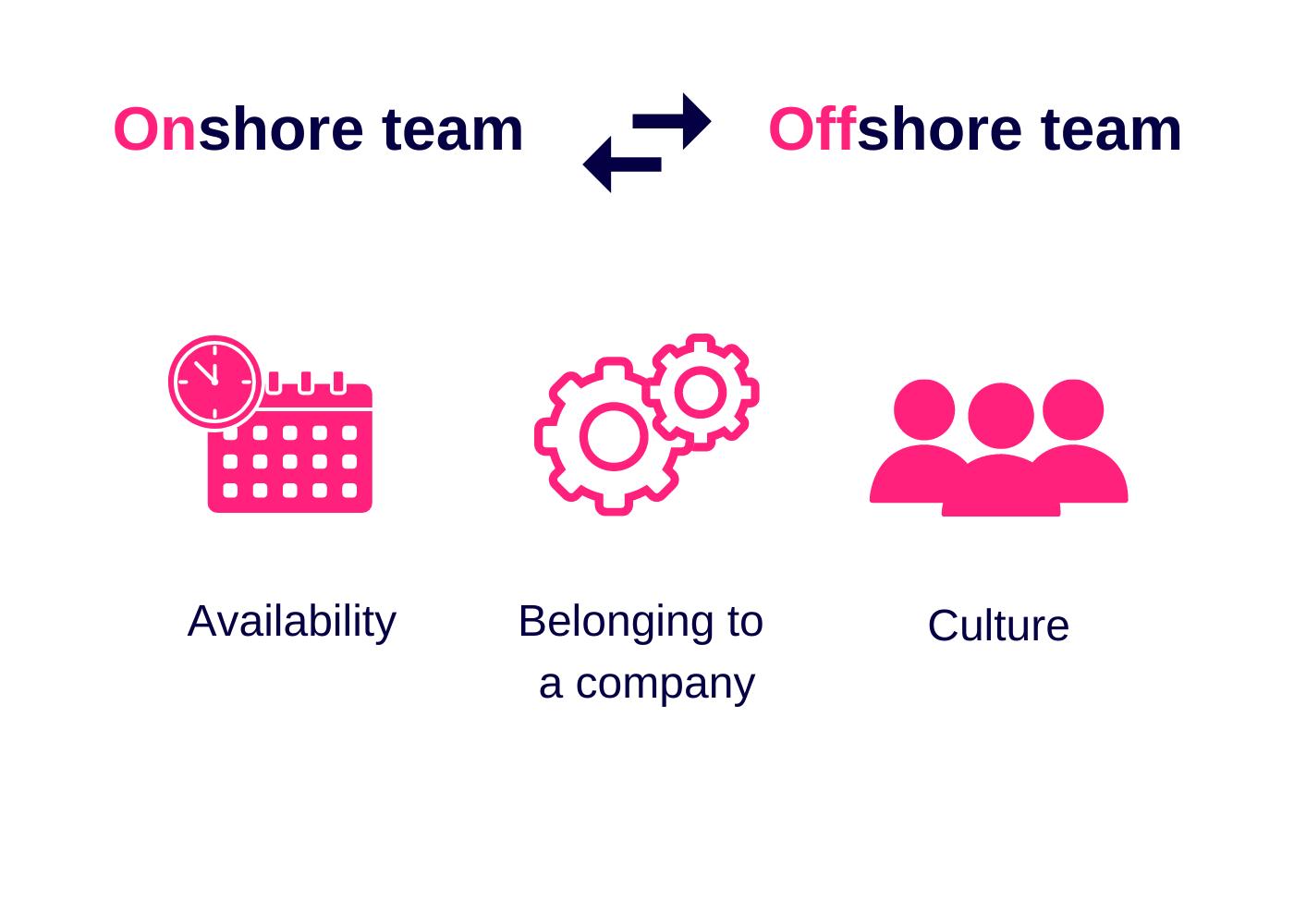 onshore-vs-offshore-team