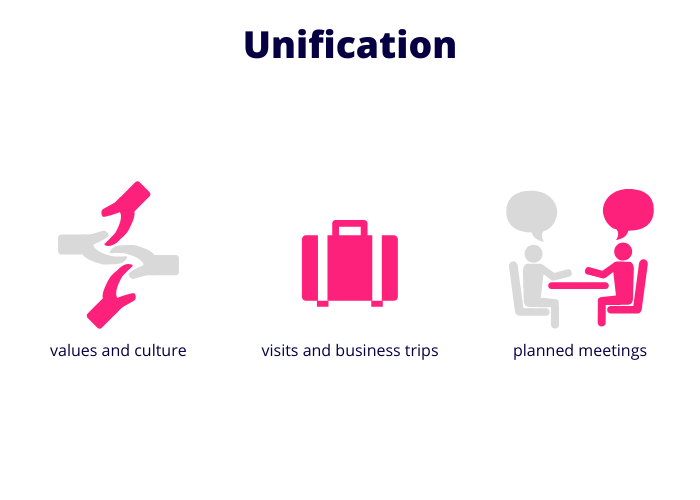 Unify your offshore and inhouse team
