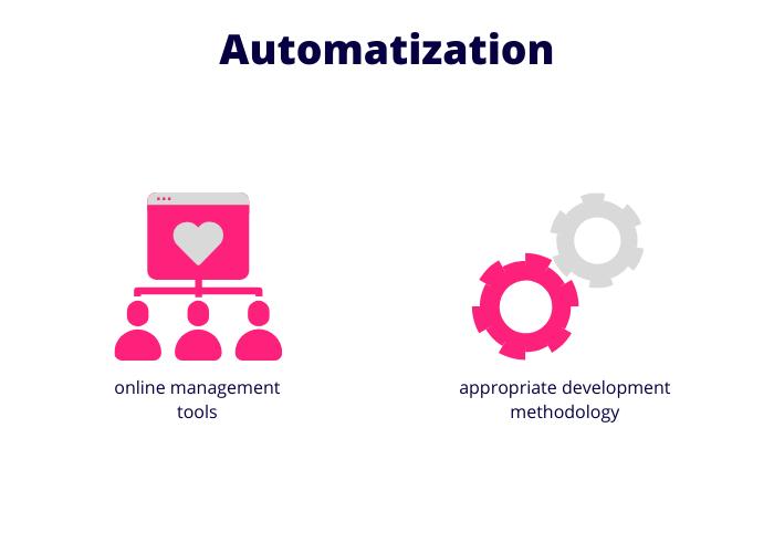 automate-software-development-process