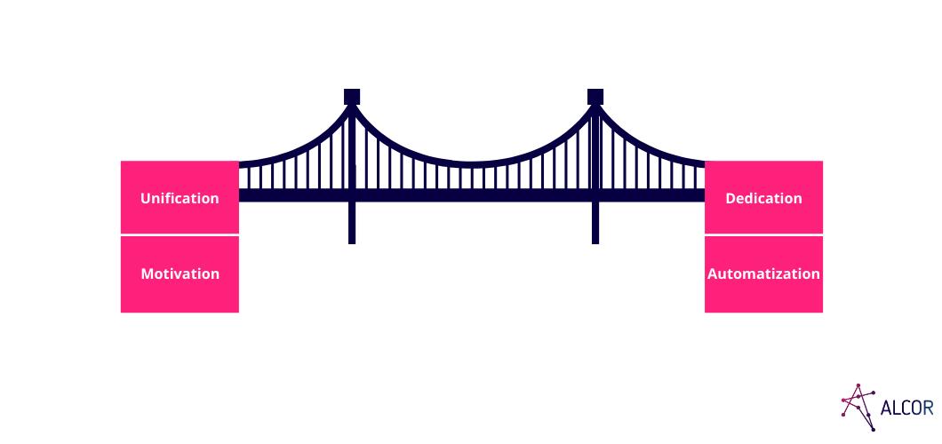 Manging remore team - a bridge