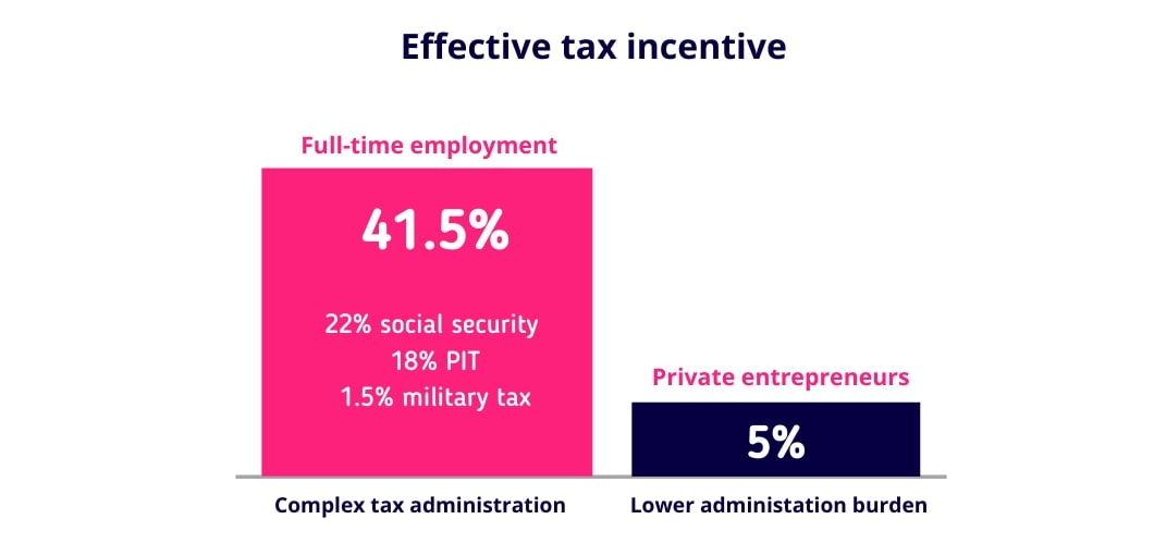 Effective tax incentive for software developers: 5% instead of 40%