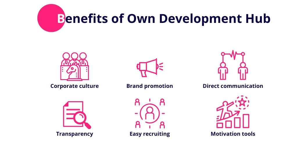 Advantages of own development office in Ukraine