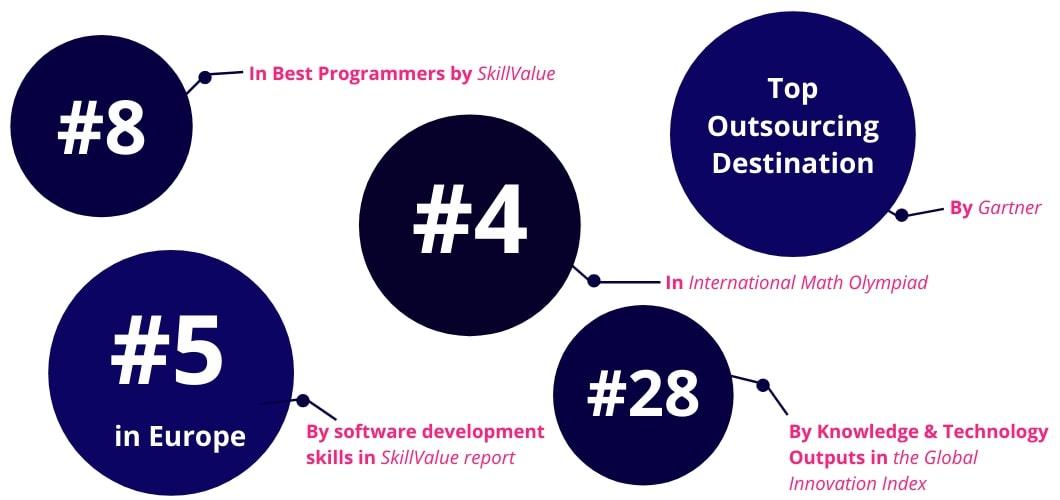 Ukraine in software development rankings