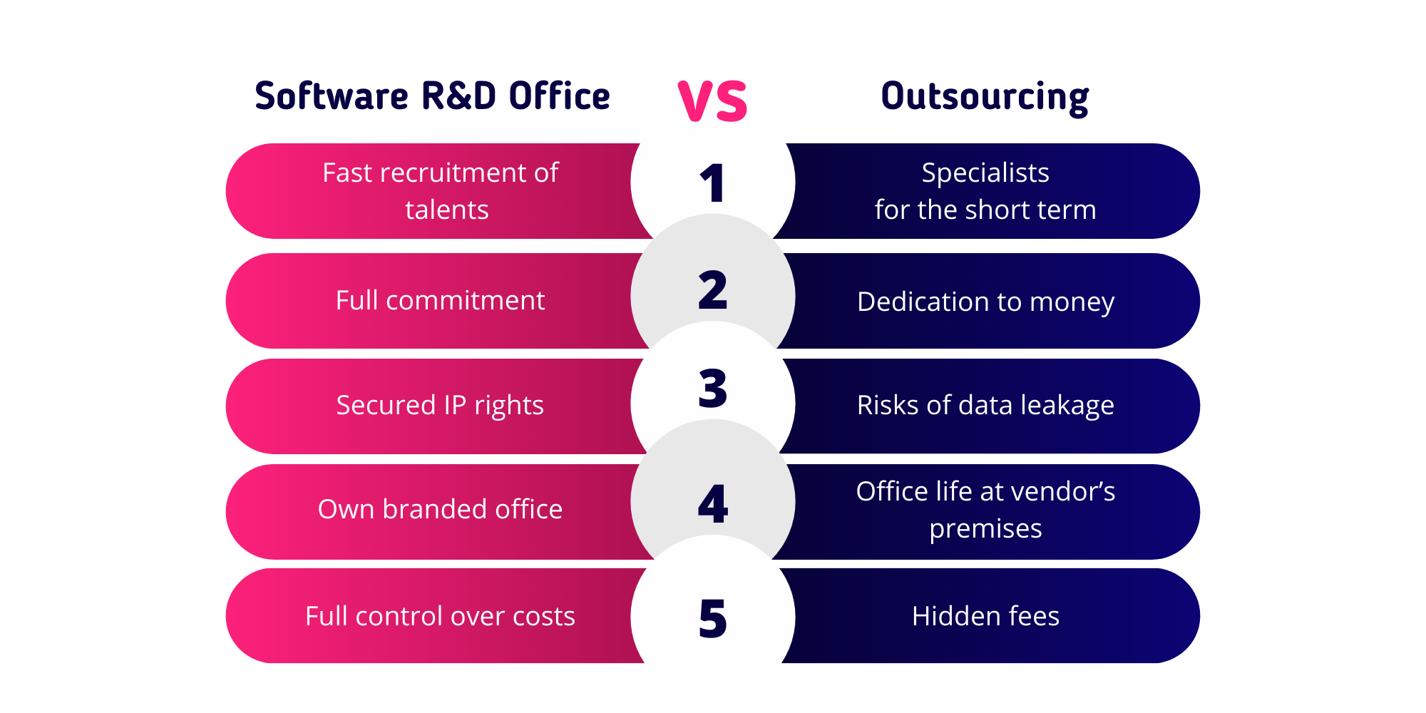 Development-office-vs-outsourcing