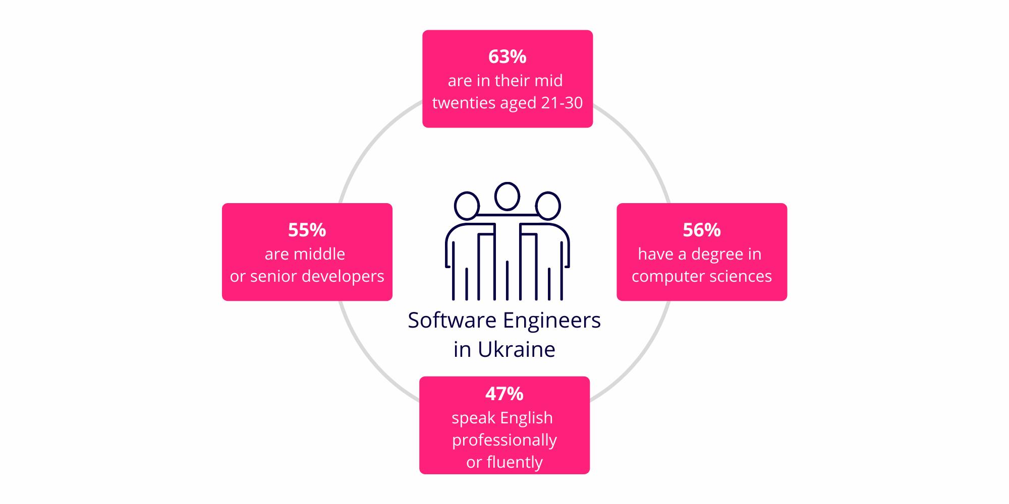 software-engineers-in-ukraine
