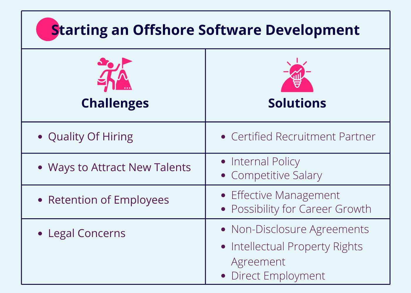 challenges-of-offshore-development