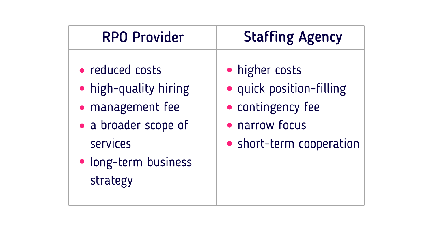 RPO Provider VS Staffing Agency