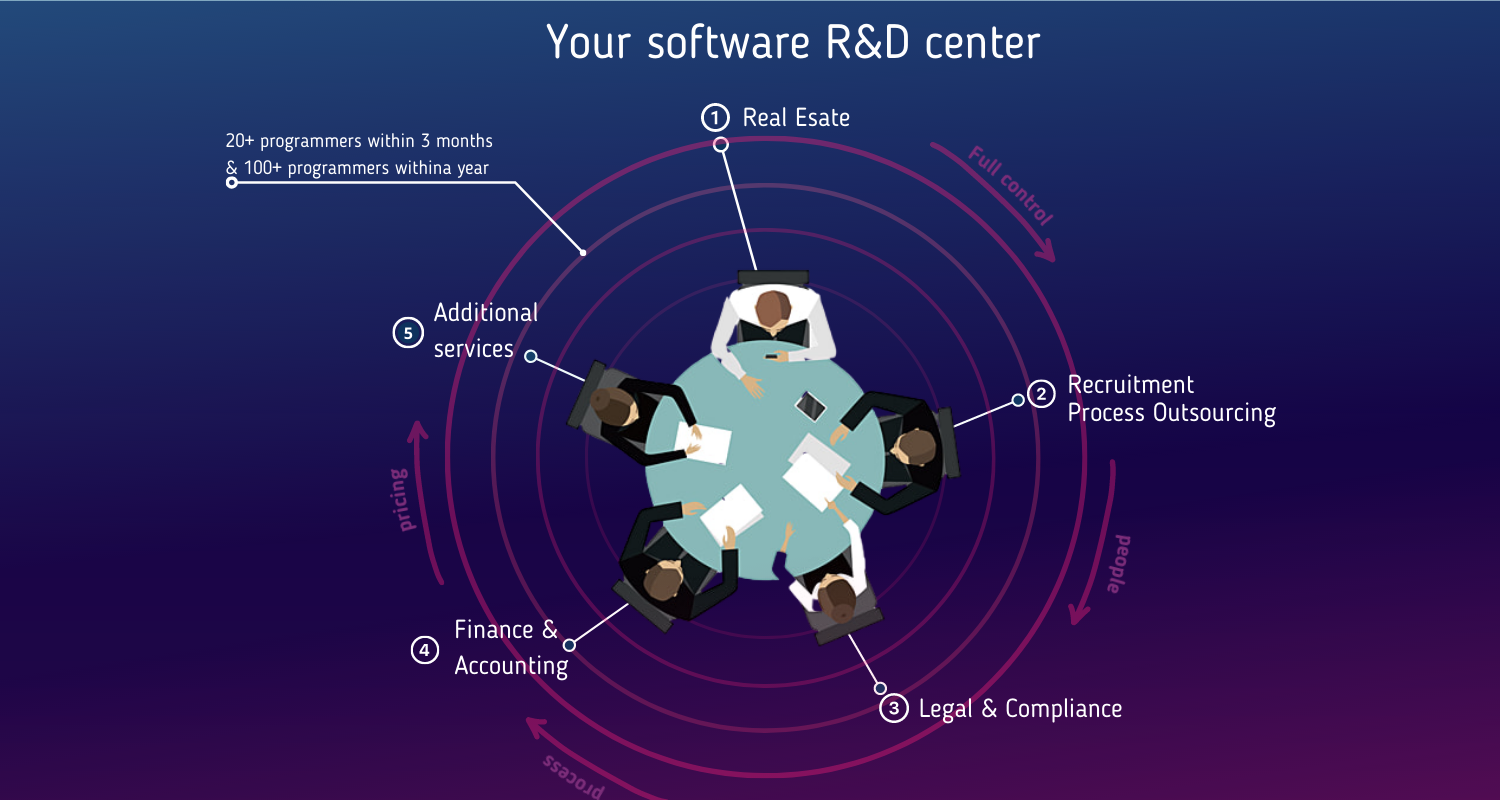 Your own software R&D center
