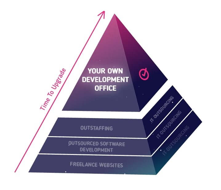 outsourcing-pyramid