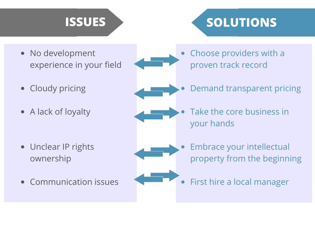 issues-software-development