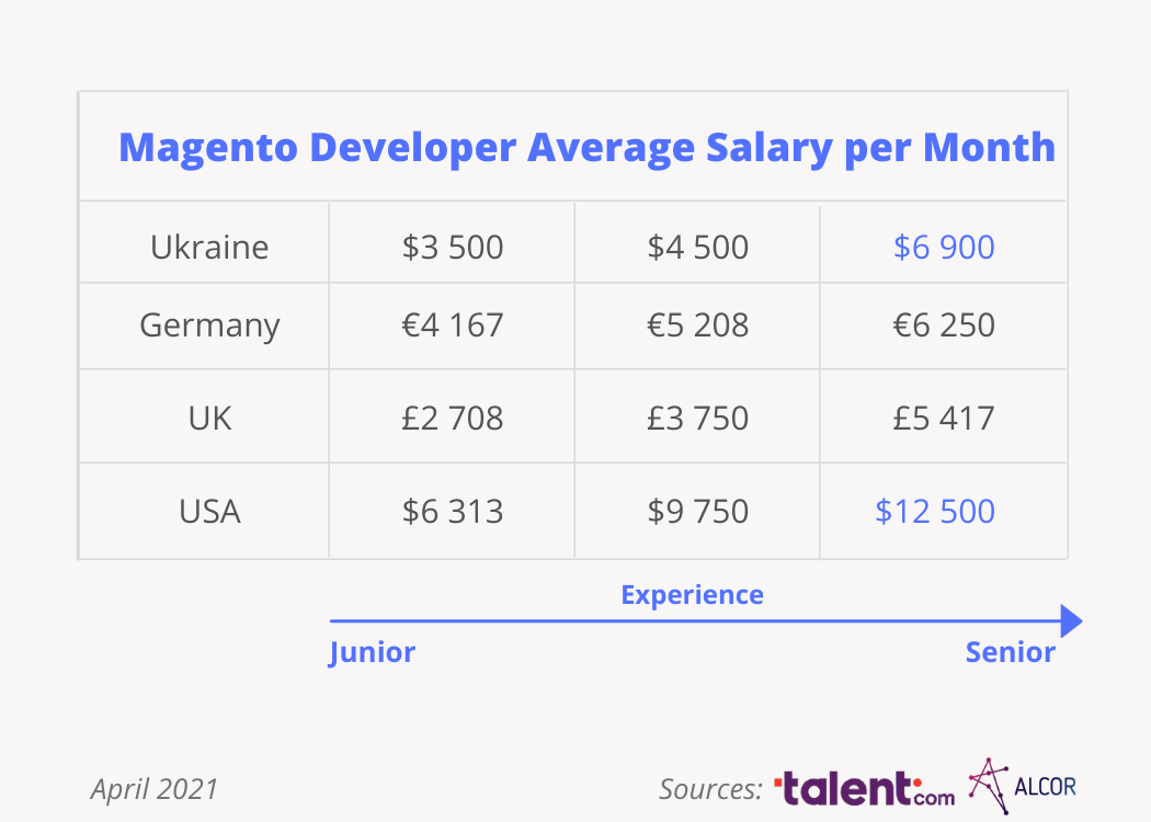 magento-developers-salary