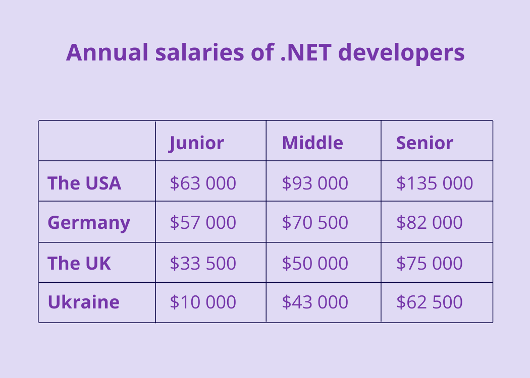 salaries-asp-net-developers
