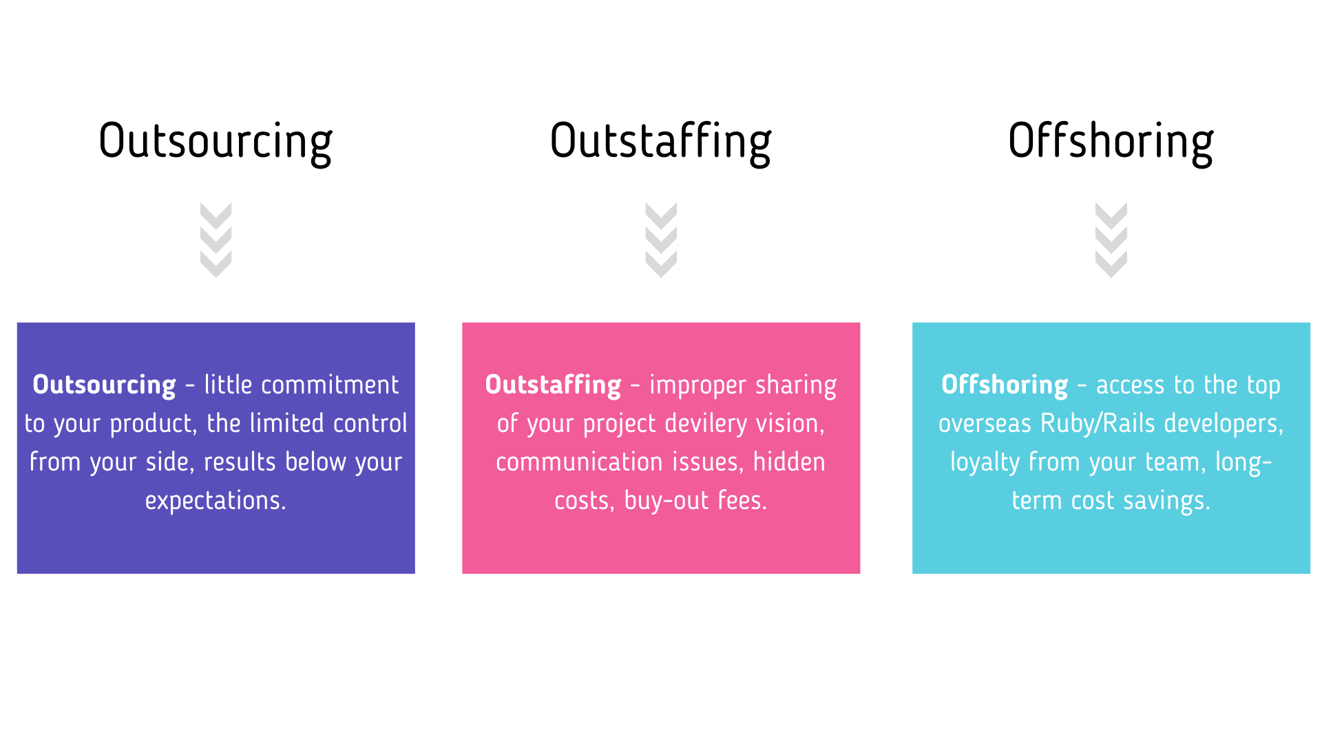 offshoring-models-compared