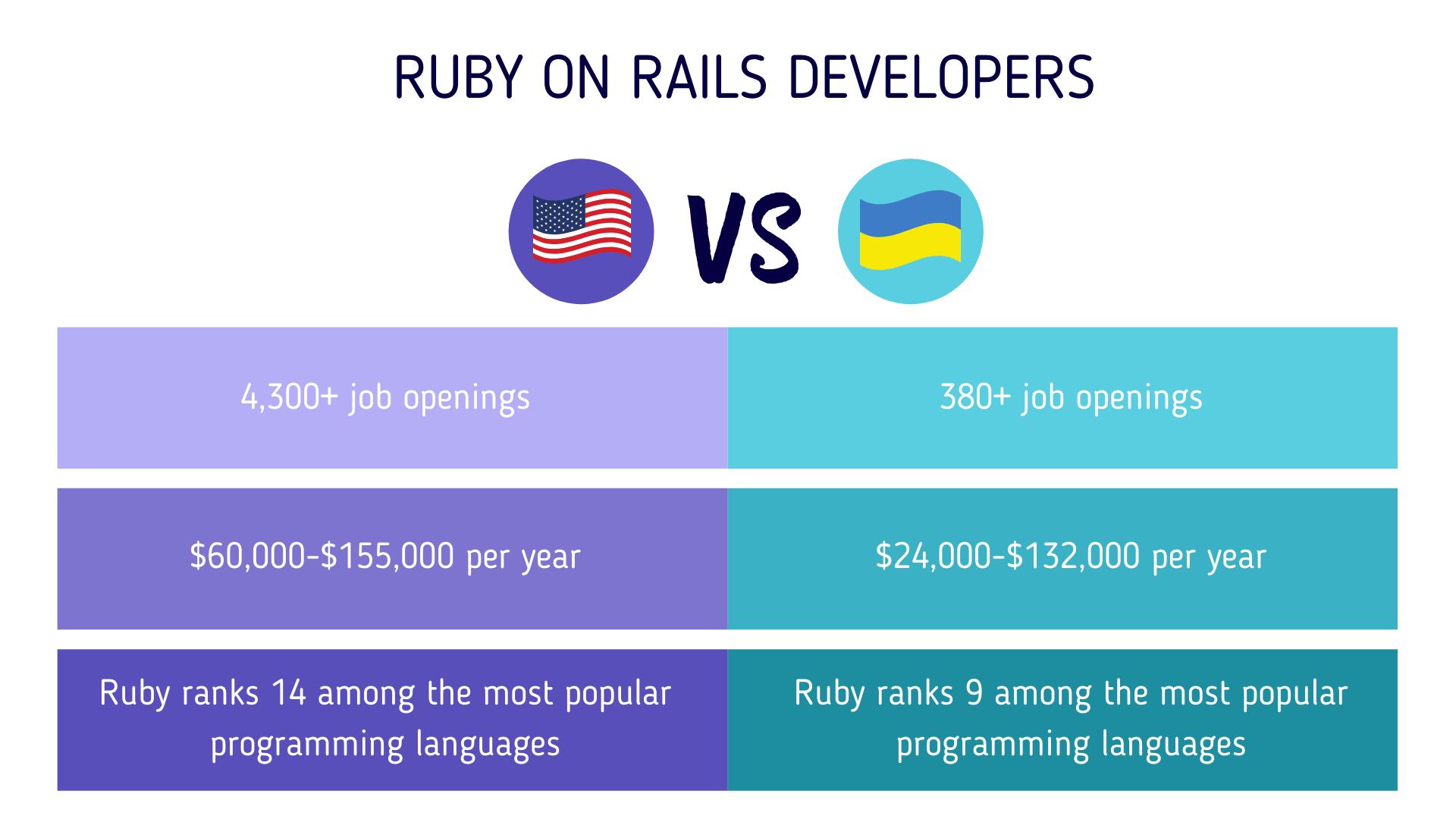Ruby-on-rails-developers-Ukraine