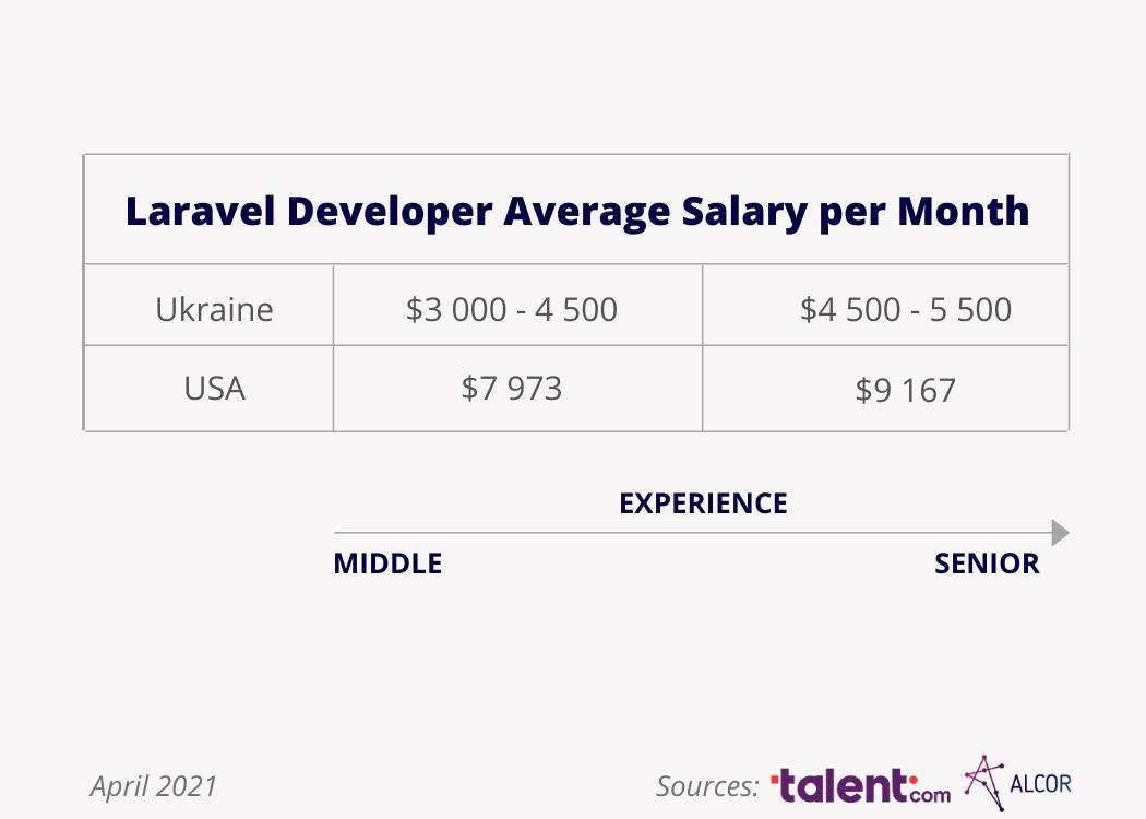 laravel-developers-ukraine