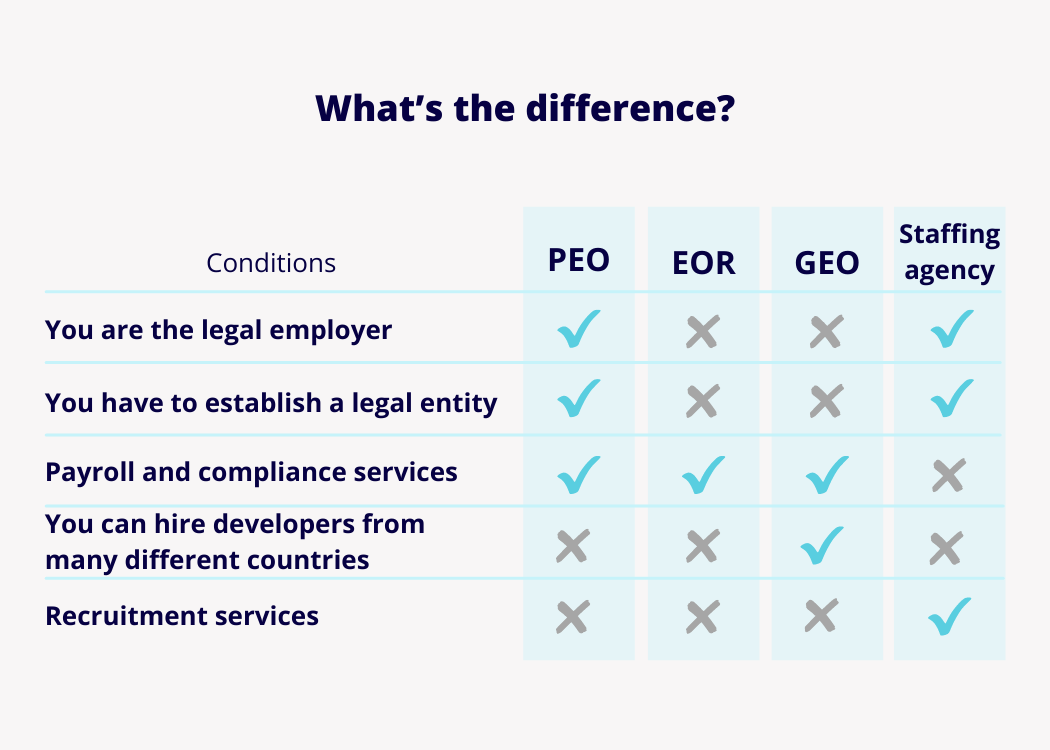 PEO-vs-EOR-difference