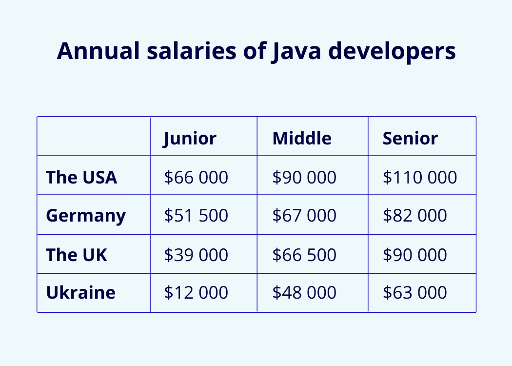 Java-developers-Ukraine