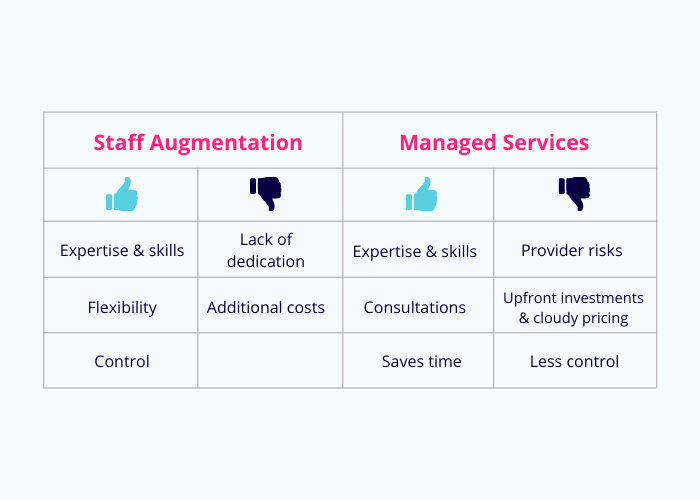staff-augmentation-vs-manages-services