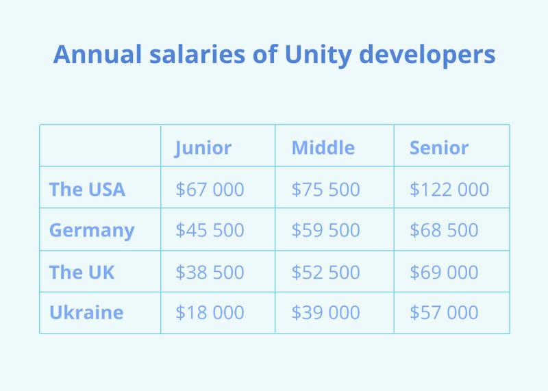 Salaries of Unity developers