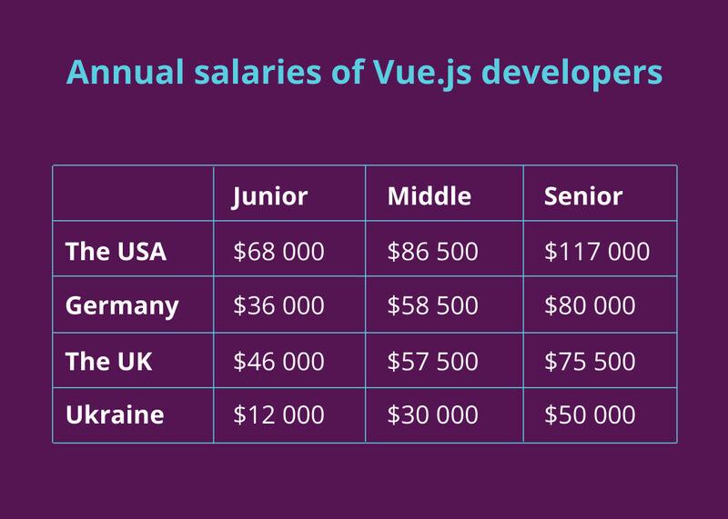 Vue.js salaries
