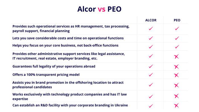 Alcor vs. PEO