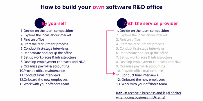 how to build an R&D