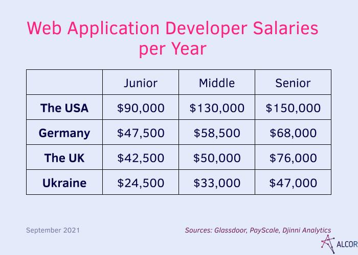 enterprise web app salaries