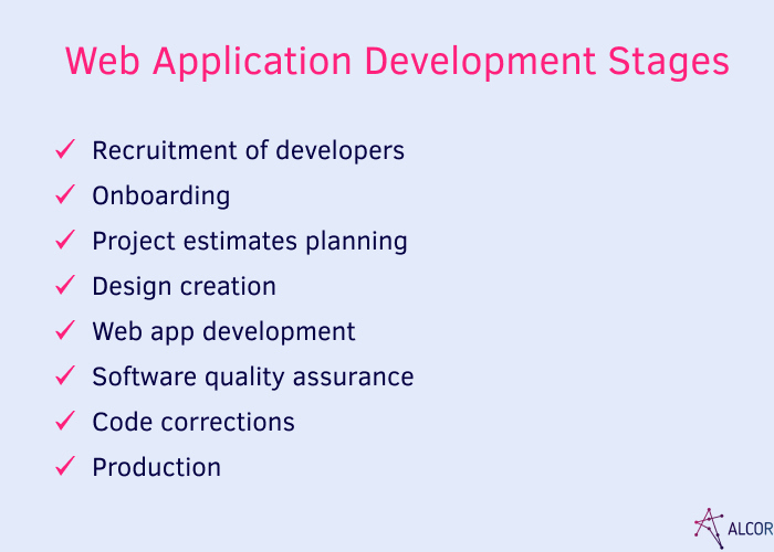enterprise web app development stages